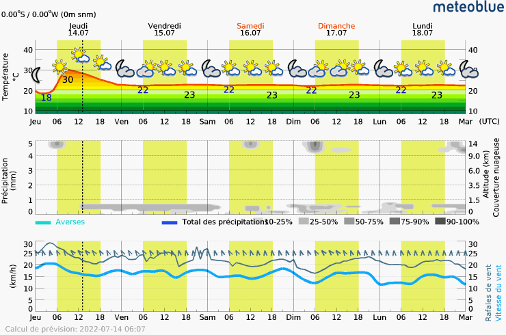 Prévision météo pour Mauriceabout.php