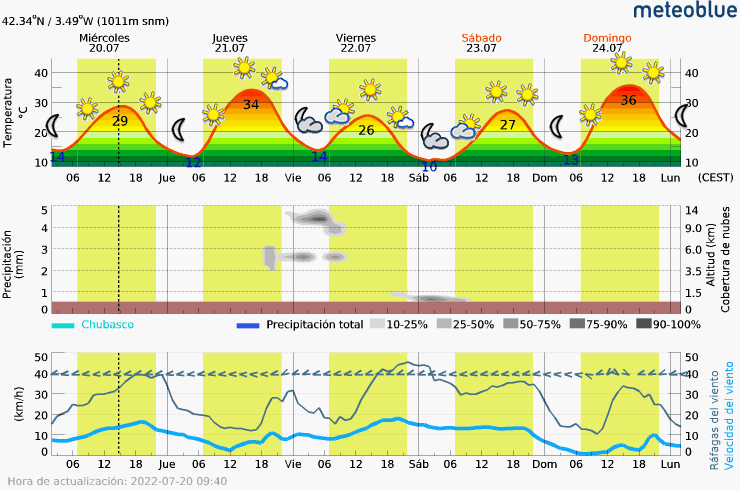 Meteograma Zalduendo, (Burgos)