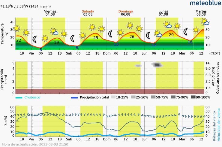Meteograma Pto. Somosierra (Madrid)