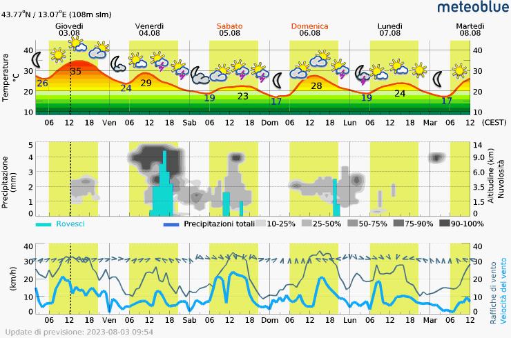 meteogramma san costanzo