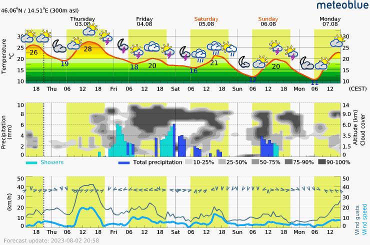 Meteoblue weather forecast LJubljana