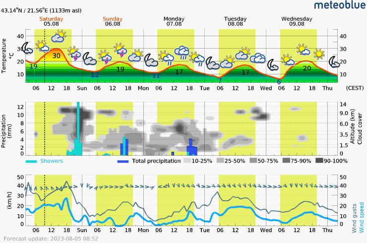 Detaljna meteorološka prognoza za 7 dana