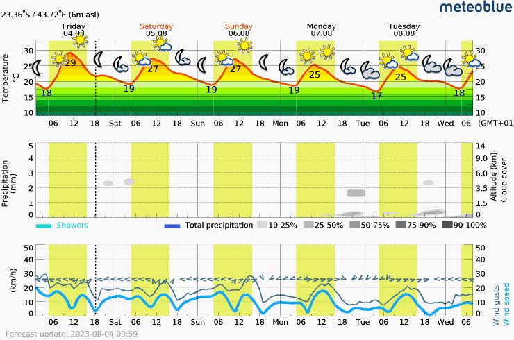 Prévision météo pour MadagascarTuléar