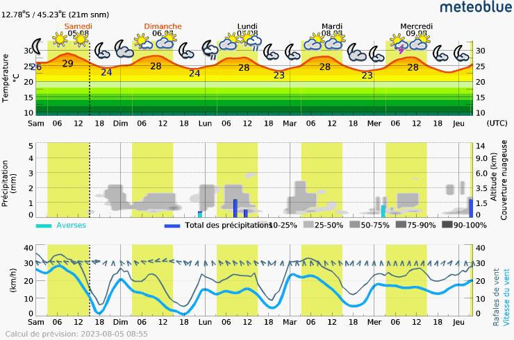 Prévision météo pour MayotteMamoudzou