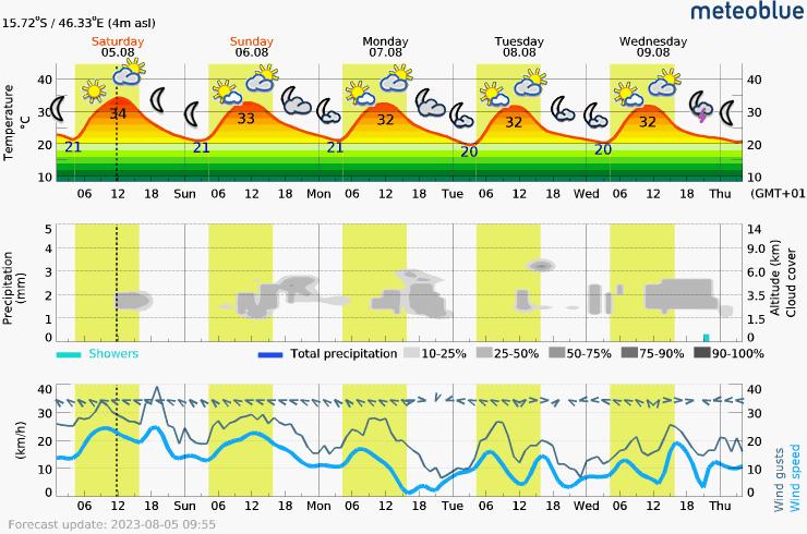 Prévision météo pour MadagascarMahajanga