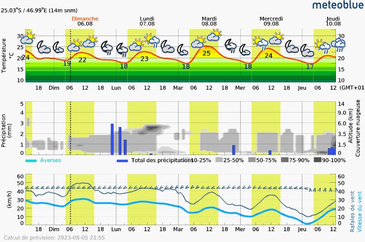 Prévision météo pour MadagascarFort-Dauphin