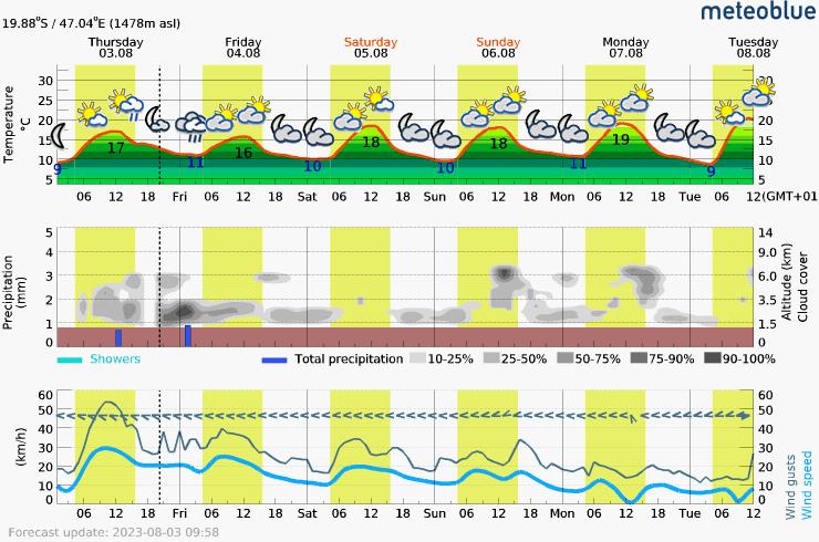 Prévision météo pour MadagascarAntsirabe