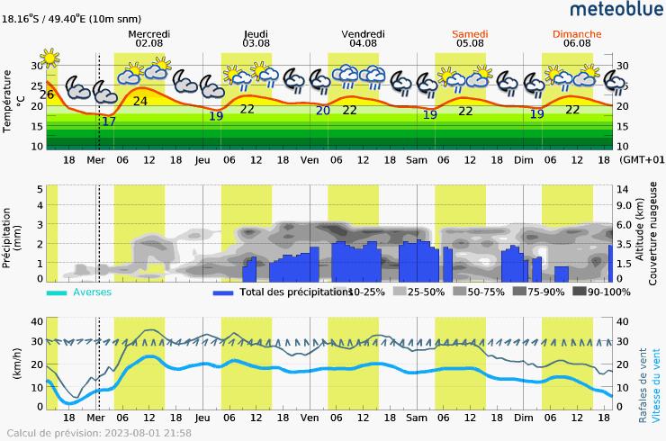 Prévision météo pour MadagascarTamatave