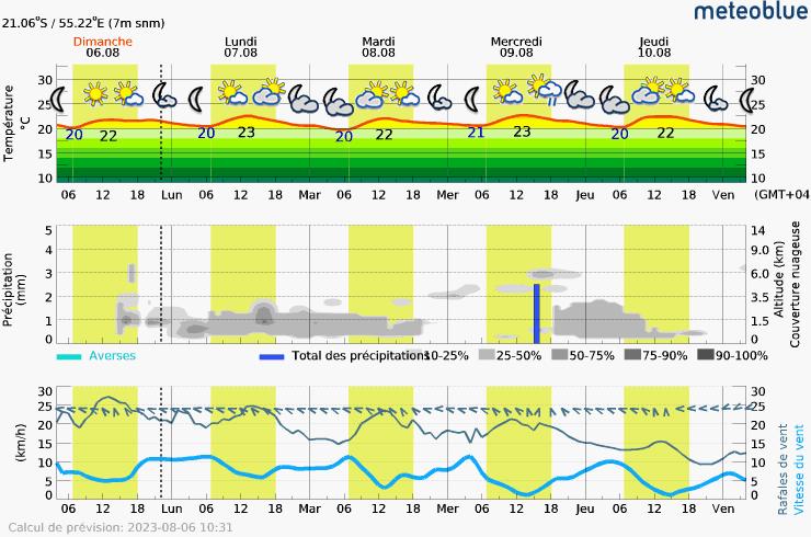Prévision météo pour ReunionSaint-Gilles