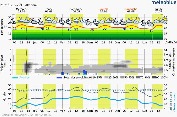 Prévision météo pour ReunionSaint-Leu