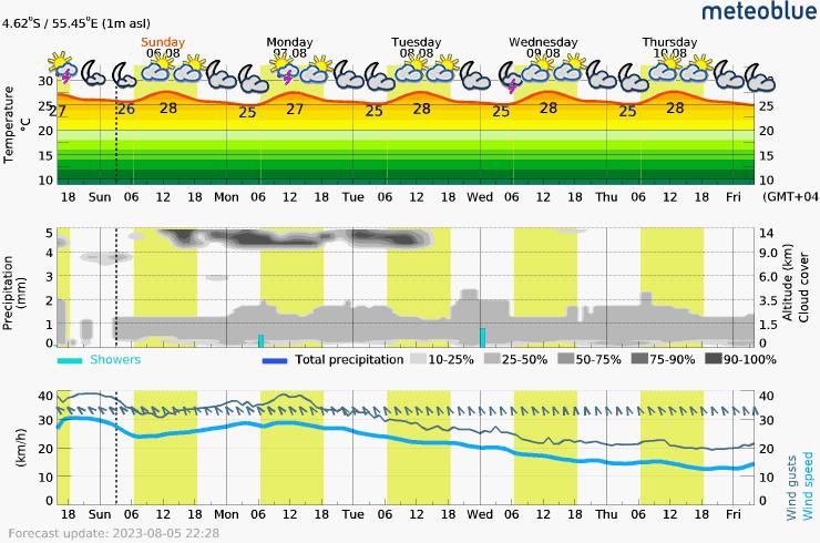 Prévision météo pour SeychellesVictoria