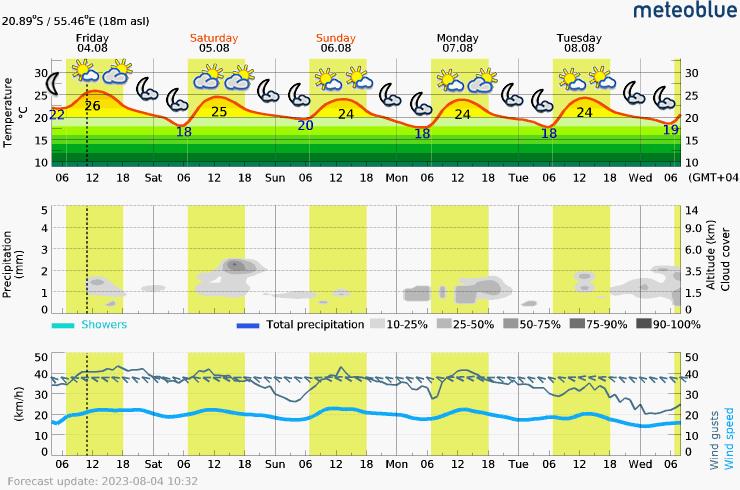Prévision météo pour ReunionSaint-Denis