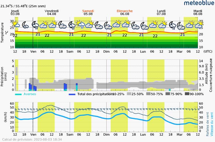 Prévision météo pour ReunionSaint-Pierre