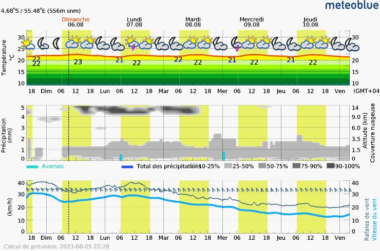 Prévision météo pour SeychellesMahe