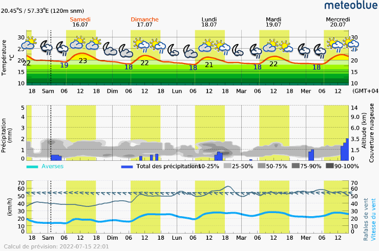 Prévision météo pour MauriceLe-Morne