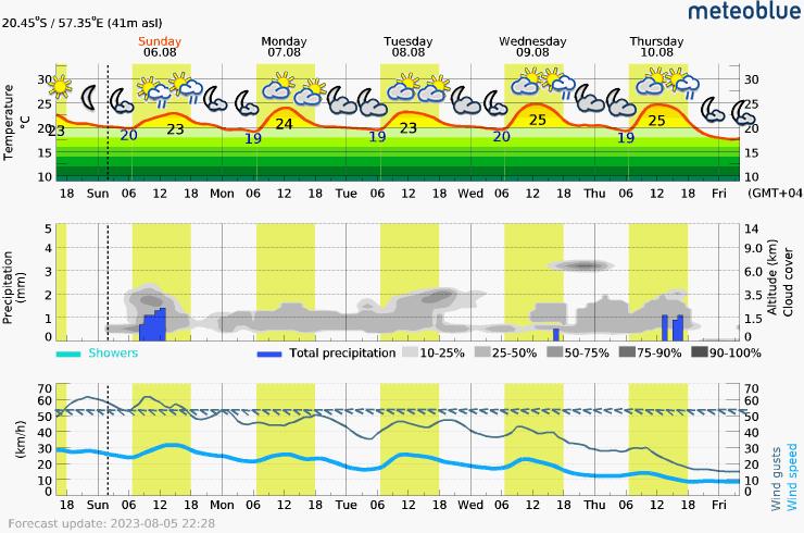 Prévision météo pour MauriceTrou-aux-biches