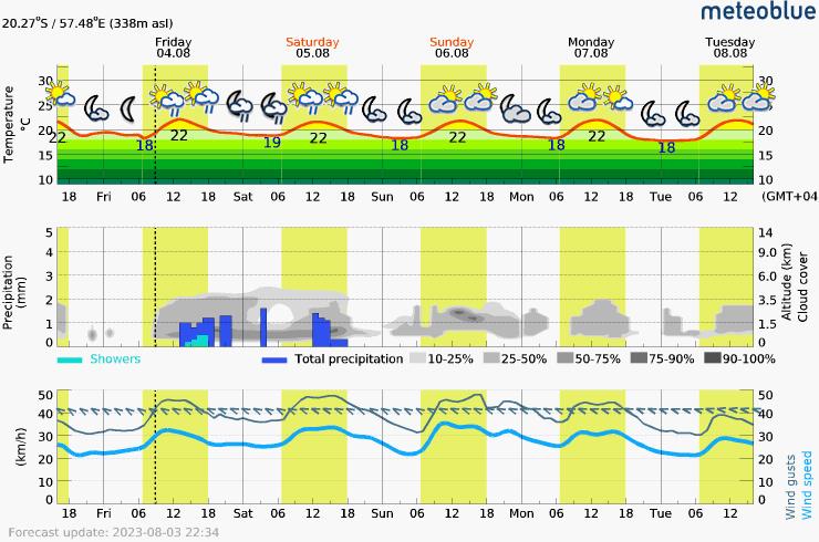 Prévision météo pour MauriceQuatres-Bornes