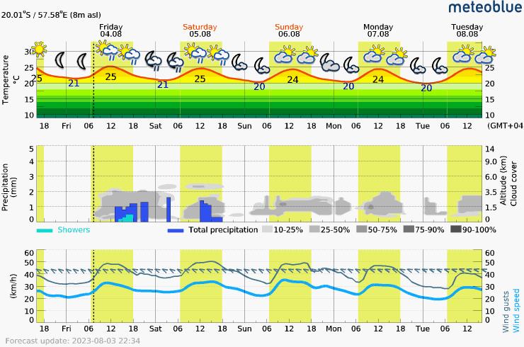 Prévision météo pour MauriceGrand-baie