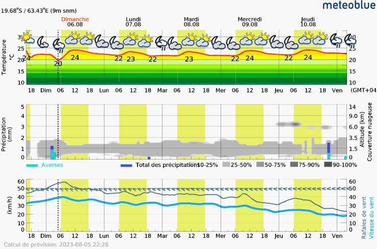 Prévision météo pour RodriguesPort-Mathurin