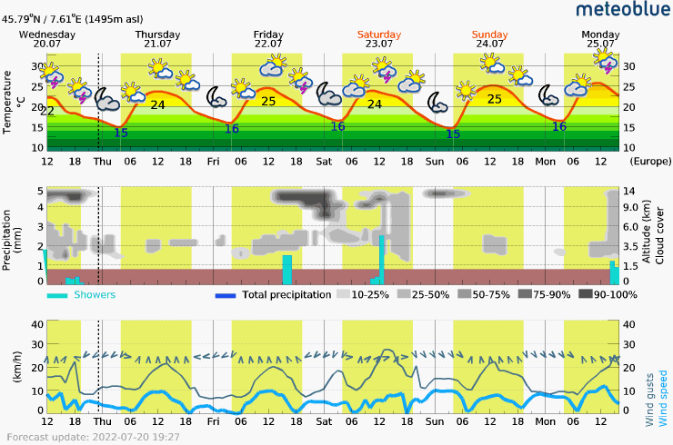 Prévisions météo meteoblu.com