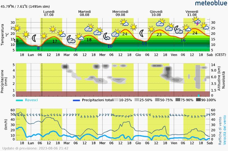 Forecast meteoblue.com