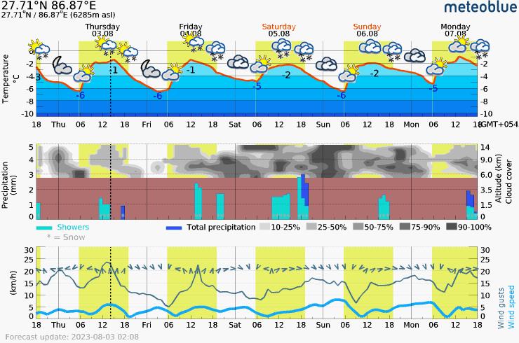 Päťdňová predpoveď počasia pre Mera Peak 6285 m. Meteogram na stiahnutie do mobilu.