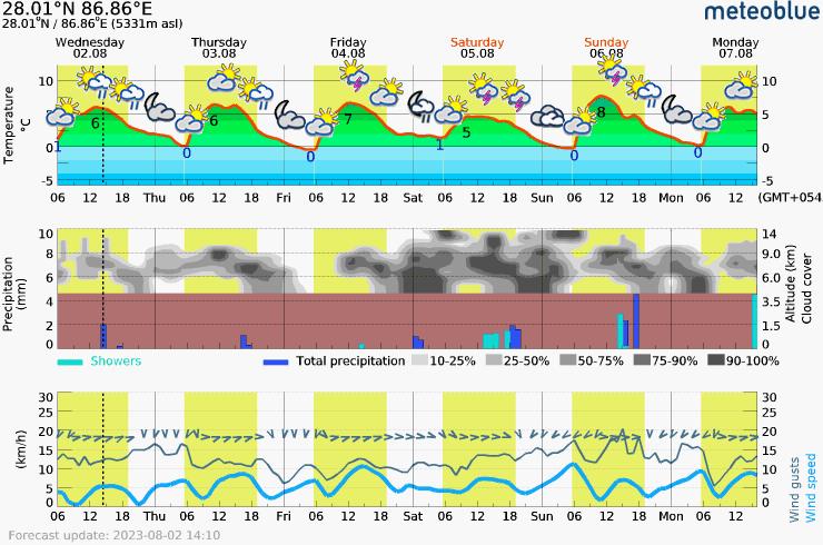 Päťdňová predpoveď počasia pre Everest Base Camp (EBC) 5331 m. Meteogram na stiahnutie do mobilu.