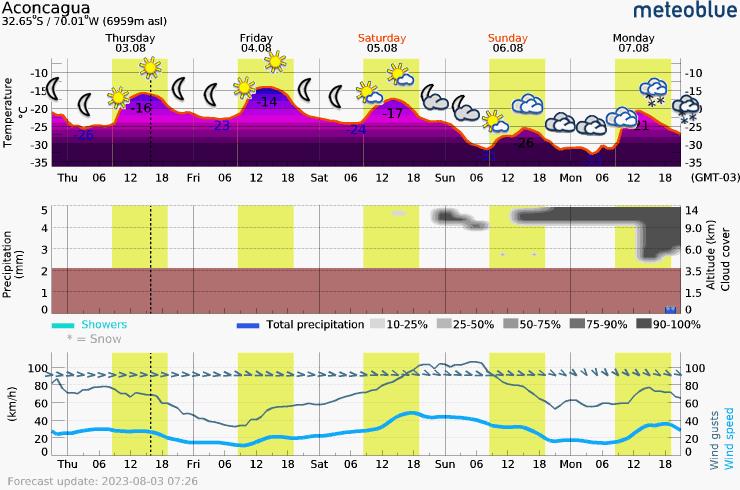 Päťdňová predpoveď počasia pre Aconcagua 6959 m. Meteogram na stiahnutie do mobilu.