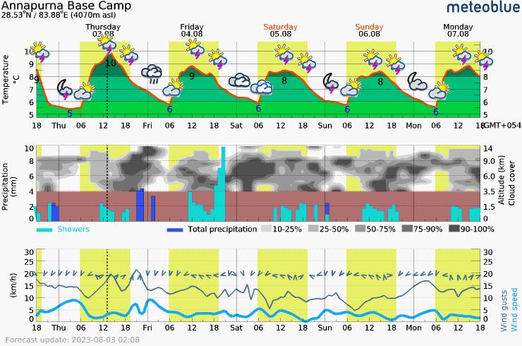 Päťdňová predpoveď počasia pre Annapurna Base Camp 4070 m. Meteogram na stiahnutie do mobilu.