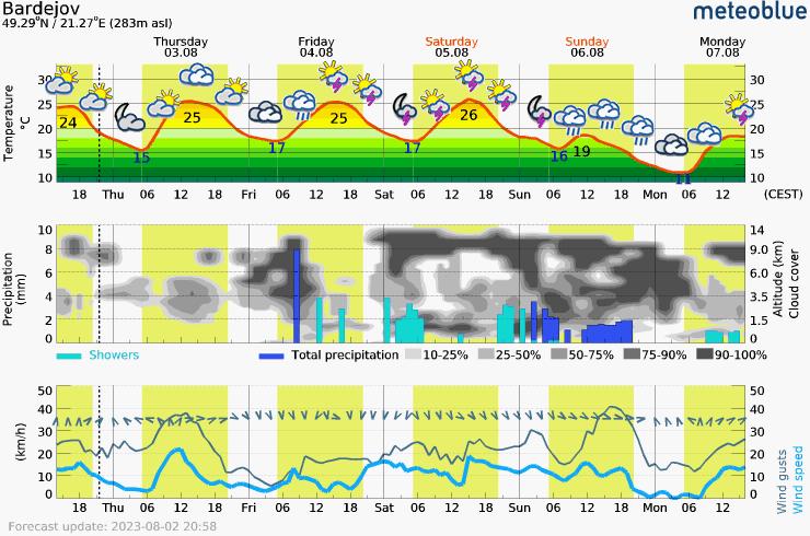 Päťdňová predpoveď počasia pre Bardejov 283 m. Meteogram na stiahnutie do mobilu.