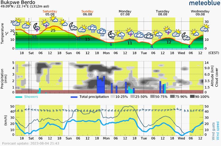 Päťdňová predpoveď počasia pre Poland-Bukowe_Berdo 1312 m. Meteogram na stiahnutie do mobilu.