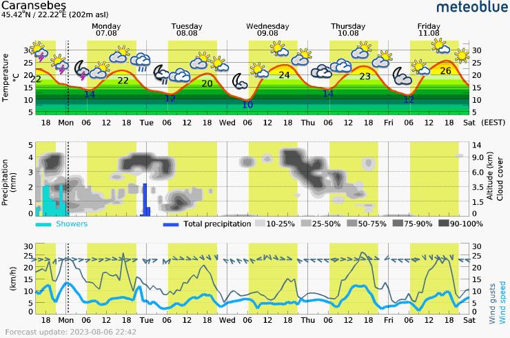 Päťdňová predpoveď počasia pre Caransebes 202 m. Meteogram na stiahnutie do mobilu.