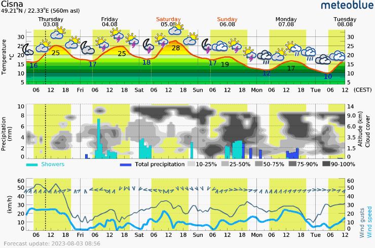 Päťdňová predpoveď počasia pre Cisna 560 m. Meteogram na stiahnutie do mobilu.