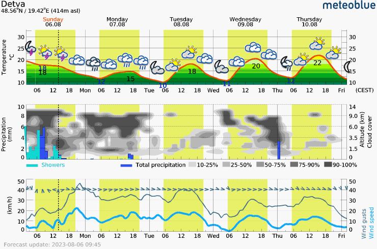 Päťdňová predpoveď počasia pre Detva 414 m. Meteogram na stiahnutie do mobilu.
