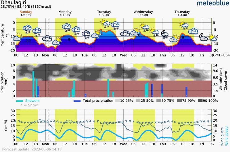 Päťdňová predpoveď počasia pre Dhaulagiri 8167 m. Meteogram na stiahnutie do mobilu.
