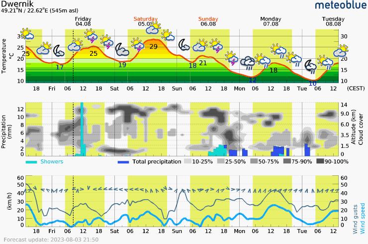 Päťdňová predpoveď počasia pre Dwernik 545 m. Meteogram na stiahnutie do mobilu.
