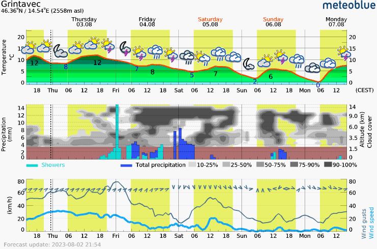 Päťdňová predpoveď počasia pre Grintavec 2558 m. Meteogram na stiahnutie do mobilu.