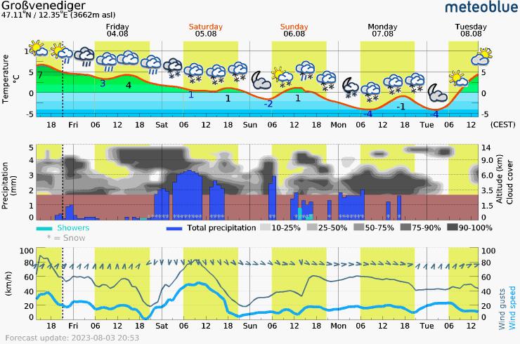 Päťdňová predpoveď počasia pre Grossvenediger 3662 m. Meteogram na stiahnutie do mobilu.