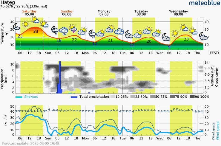 Päťdňová predpoveď počasia pre Hateg 339 m. Meteogram na stiahnutie do mobilu.