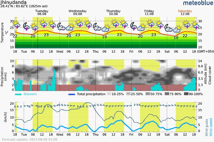 Päťdňová predpoveď počasia pre 07 Jhinudanda 1825 m. Meteogram na stiahnutie do mobilu.