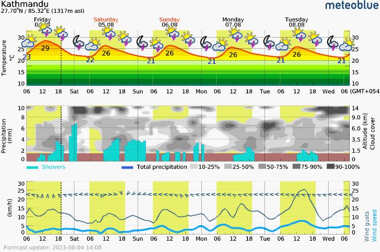 Päťdňová predpoveď počasia pre 01 Kathmandu 1317 m. Meteogram na stiahnutie do mobilu.