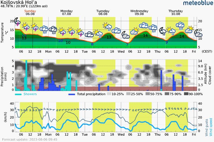 Päťdňová predpoveď počasia pre Kojsovska_Hola 1229 m. Meteogram na stiahnutie do mobilu.