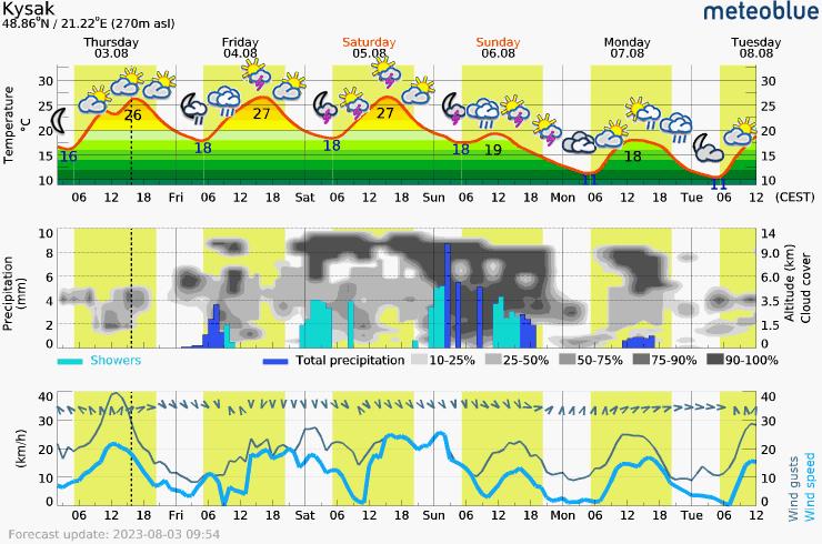 Päťdňová predpoveď počasia pre Kysak 270 m. Meteogram na stiahnutie do mobilu.