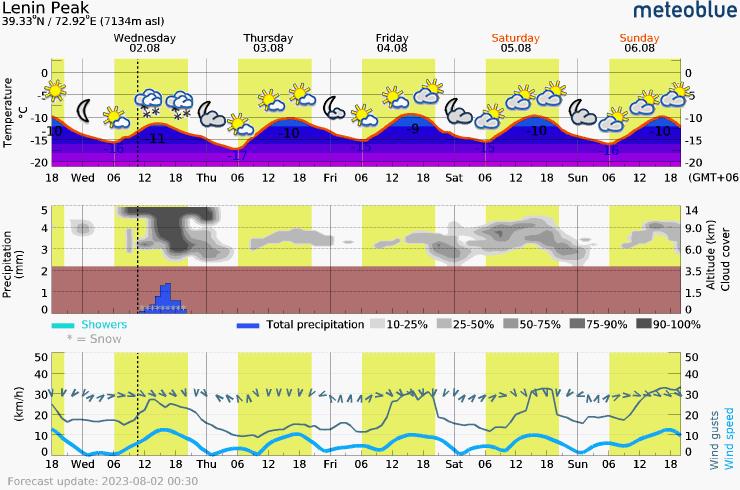 Päťdňová predpoveď počasia pre Pik Lenina 7134 m. Meteogram na stiahnutie do mobilu.