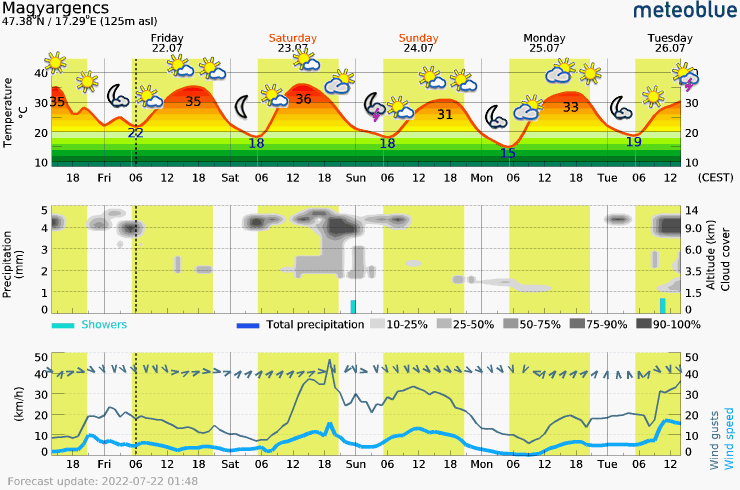 Päťdňová predpoveď počasia pre NO.2_Hungary-Magyargencs 125 m. Meteogram na stiahnutie do mobilu.
