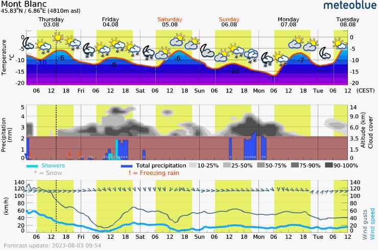 Päťdňová predpoveď počasia pre Mount Blanc 4810 m. Meteogram na stiahnutie do mobilu.