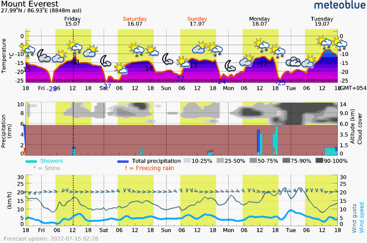 Päťdňová predpoveď počasia pre Everest summit 8848 m. Meteogram na stiahnutie do mobilu.