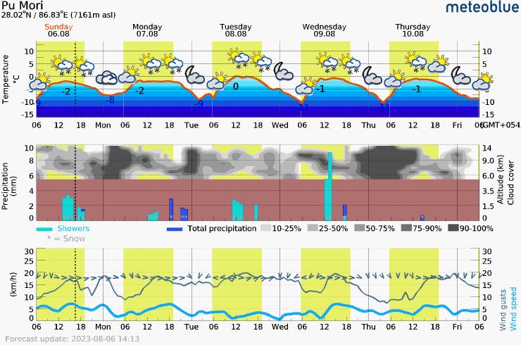 Päťdňová predpoveď počasia pre Pumori 7161 m. Meteogram na stiahnutie do mobilu.