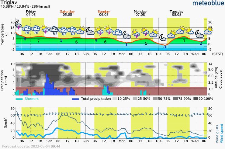 Päťdňová predpoveď počasia pre Triglav 2864 m. Meteogram na stiahnutie do mobilu.