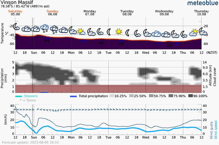 Päťdňová predpoveď počasia pre Vinson Massif 4897 m. Meteogram na stiahnutie do mobilu.